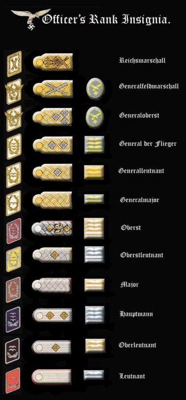 Luftwaffe rank insignia