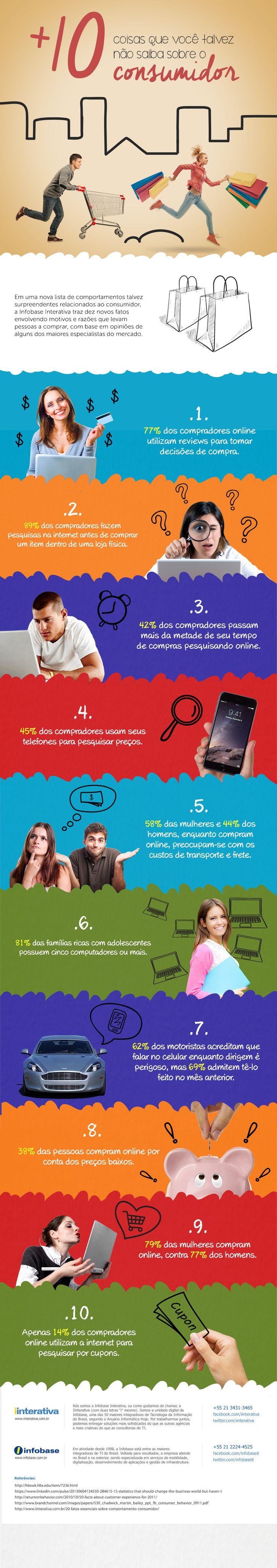 Infográfico – Mais 10 coisas que você talvez não saiba sobre o consumidor http://www.iinterativa.com.br/infografico-mais-10-coisas-voce-talvez-nao-saiba-sobre-consumidor/