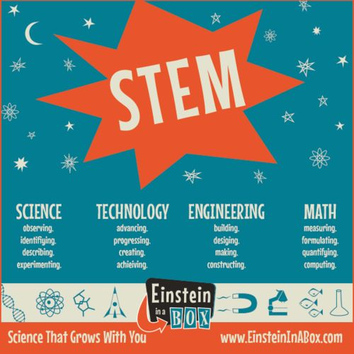 What is STEM, exactly? Science, technology, engineering and math #STEM #education