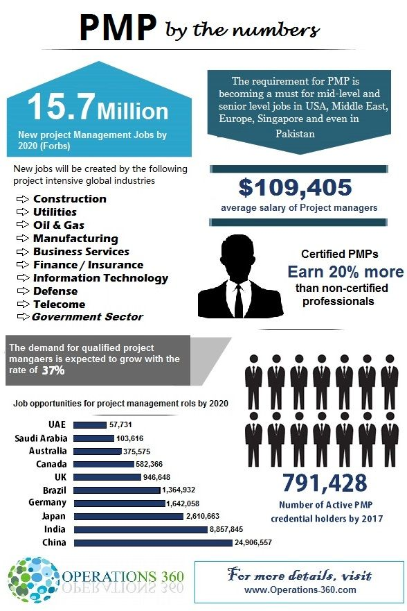 PMP Certification - PMP Latest Facts & Figures Read more \