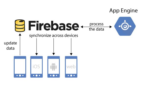 #firebase structure #cloud