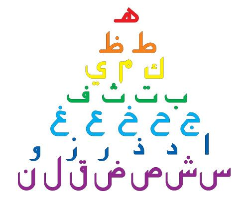 Abjad - The Arabic Alphabet Learning System