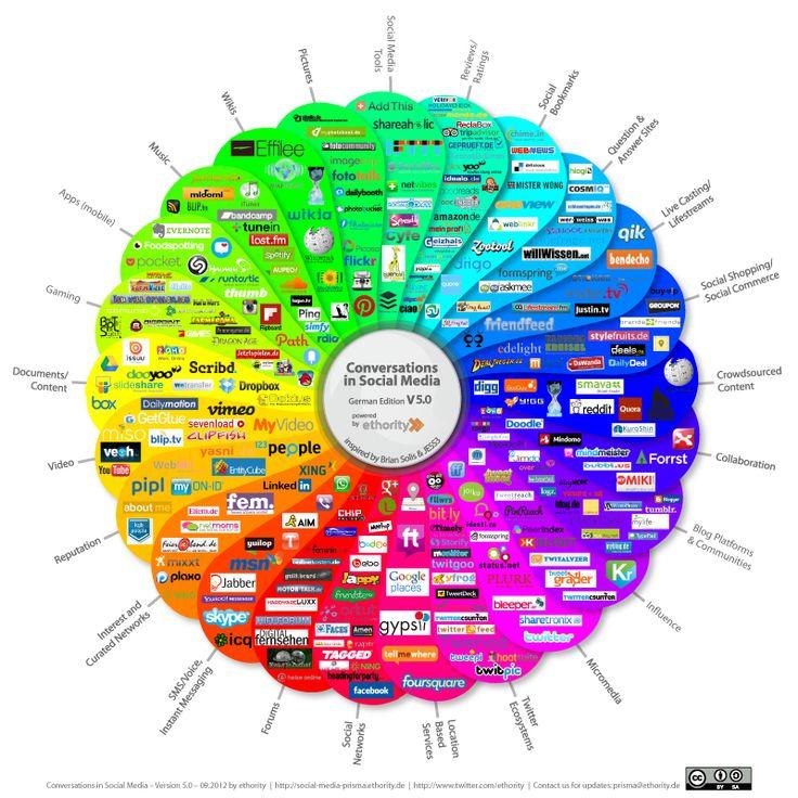 Social Media Prisma 5  Eine art Blüte, auf dessen unterschiedlich gefärbten Laschen verschiedene Dienste zusammengefasst in diversen Kategorien dargestellt werden