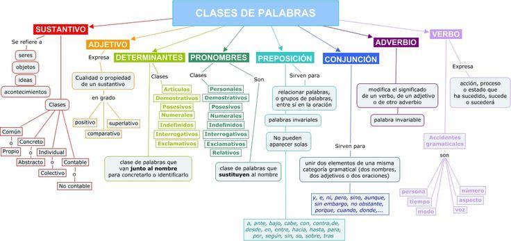 Palabras y trastos: Esquema de clases de palabras