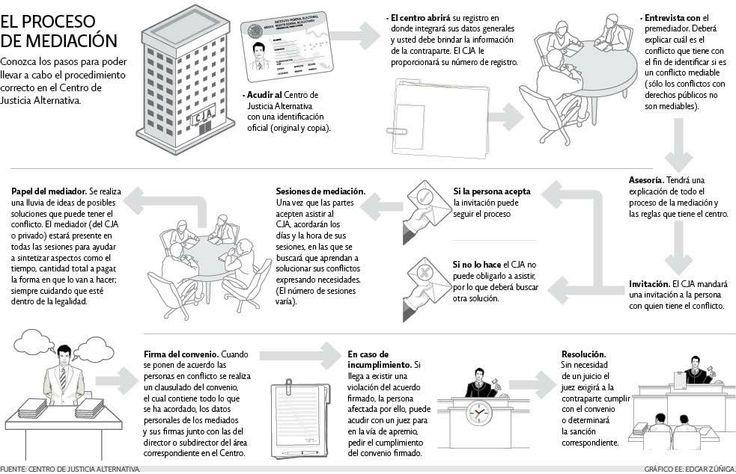 ¿Cómo es el proceso de mediación para los conflictos de deudas?   El Economista  http://eleconomista.com.mx/infografias/2014/04/08/proceso-mediacion