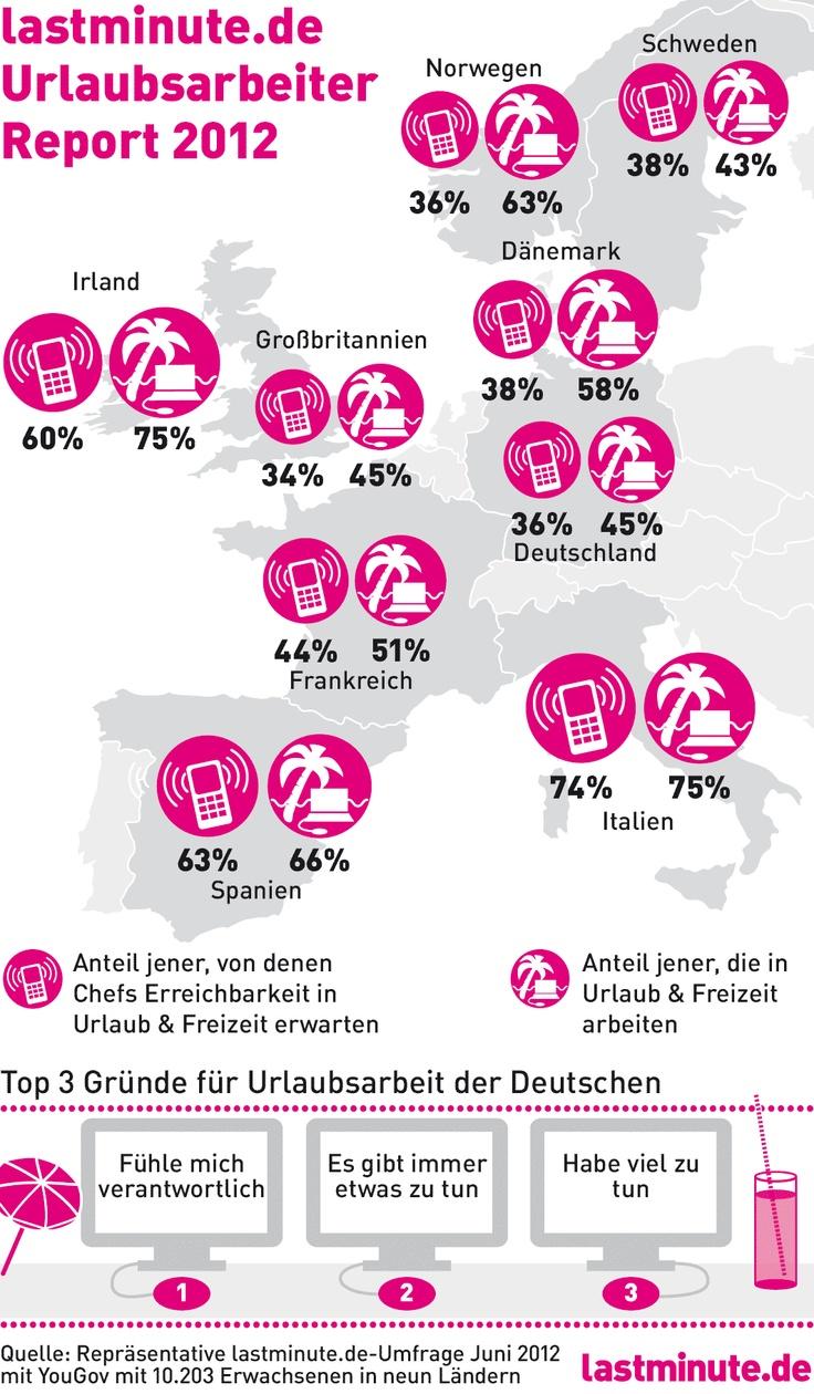 Eine aktuelle lastminute.de-Umfrage zeigt: Trennung von Arbeit und Freizeit ist nicht in Sicht. Fast jeder 2. Deutsche arbeitet in Urlaub und Freizeit!    http://blog.lastminute.de/urlaubsarbeit-2012/