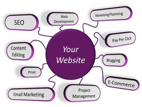 #InternetMarketing or #OnlineMarketing is a process of #branding or #advertising a #website, product and service via #SocialMedia sites and #SocialNetworking sites. It is very necessary for #businesswebsite for #promotion their business in short time and improving #customer service. Brandnetizens.Com offers a trustworthy #InternetMarketingService in worldwide. Browse the image.