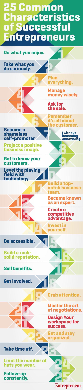 25 Common characteristics of successful entrepreneurs #infografia #infographic #entrepreneurship