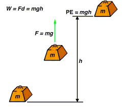Image result for E = mgh gravitational potential energy