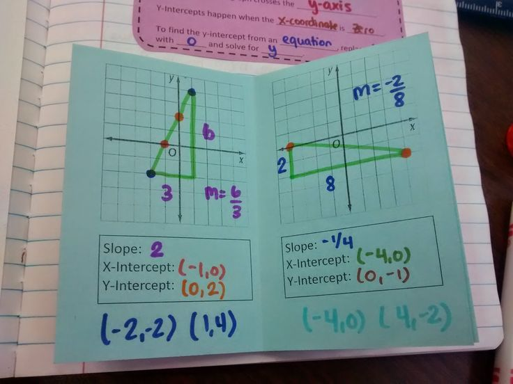 143 best Education-Algebra 1-Slope images on Pinterest | Math ...