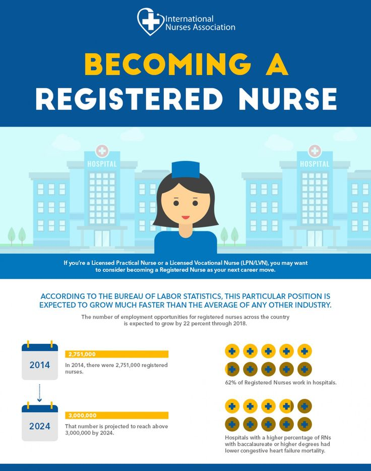 the 25+ best becoming a registered nurse ideas on pinterest, Human Body