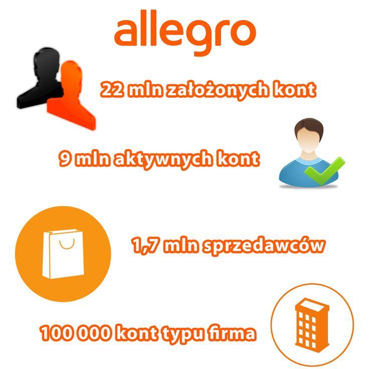 Allegro podzieliło się z opinią publiczną garścią statystyk na temat funkcjonowania serwisu. Wszystko nadal wskazuje na to, że nikt na polskim rynku nie jest w stanie zagrozić pozycjii giganta. Wystarczy tylko tutaj wspomnieć, że na Allegro co miesiąc pojawia sięblisko 55 mln ofert!  792 817 241 biuro@e-prom.com.pl http://e-prom.com.pl  #obsługaallegro #allegro #allegrostatystyki #pozycjaallegro #sprzedażnaallegro #marketinginternetowy