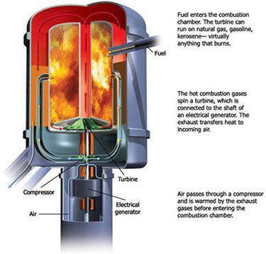 A diagram showing how a microturbine works. Fuel enters the combustion chamber. The turbine can run on natural gas, gasoline, kerosene — virtually anything that burns. The hot combustion gases spin a turbine, which is connected to the shaft of an electrical generator. The exhaust transfers heat to incoming air. Air passes through a compressor and is warmed by the exhaust gases before entering the combustion chamber.