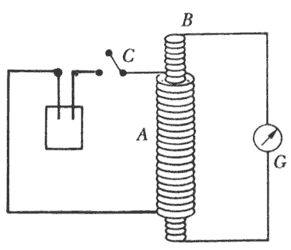•Descubrimiento de la inducción electromagnética: experimentos  de Oersted y de Faraday.