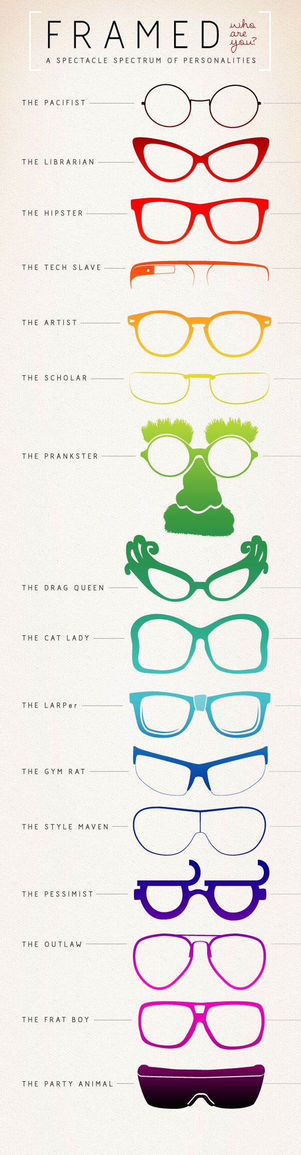 Personalities Explained with Glasses. Find Your Personality at Readers.com With an Unlimited Selection of Styles.