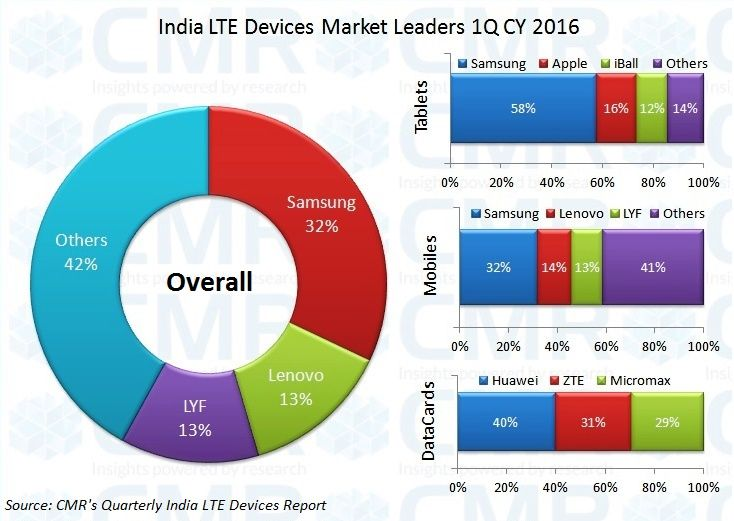CMR's India LTE 4G Report 1Q CY 2016_Fig2