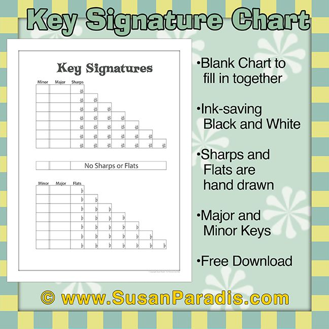 Fifteen Keys In our state theory test, students in the 6th grade need to know all of the major key signatures.  Minor keys are added in the 7th grade.  Like many teachers, I show them how to use a chart to help with accuracy and possible careless mistakes. This year I made a board game to give … … Continue reading →