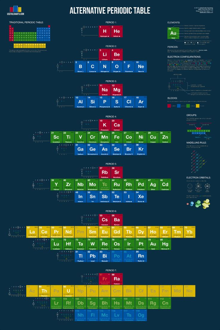 31 best charts periodic tables images on pinterest periodic alternative periodic table usefulcharts urtaz Image collections