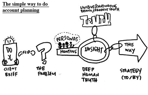 A simple approach to account planning - I like the way this graphic depict getting to insight & strategy
