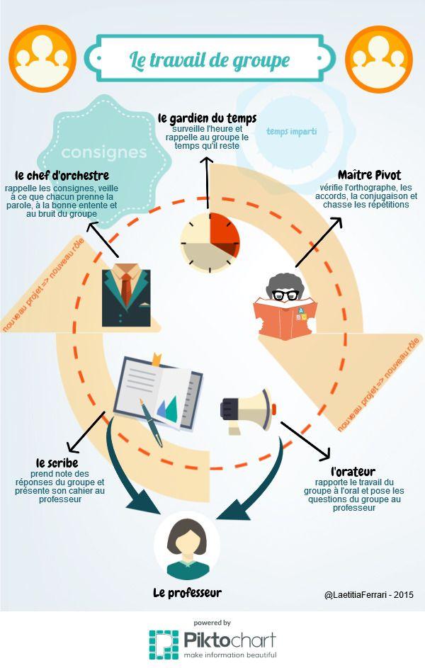 travail de groupe   Piktochart Infographic Editor