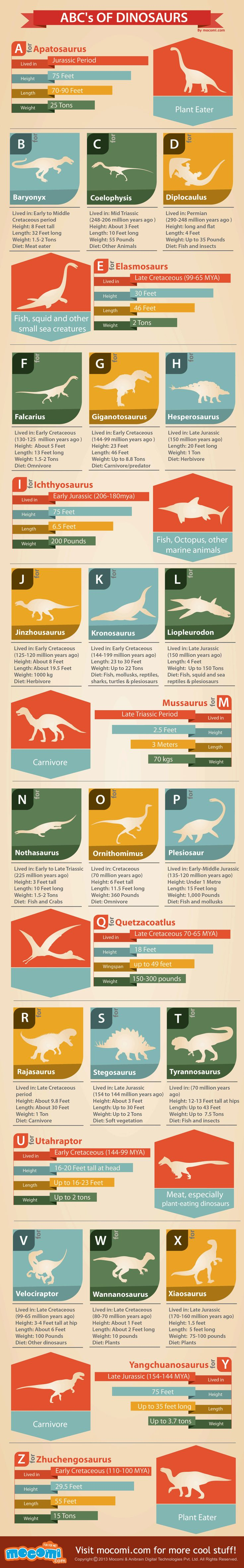 ABC's of Dinosaurs - Cool facts about 26 types of dinosaurs alphabetically arranged from A to Z. Among the thousands of dinosaurs that lived on our mo