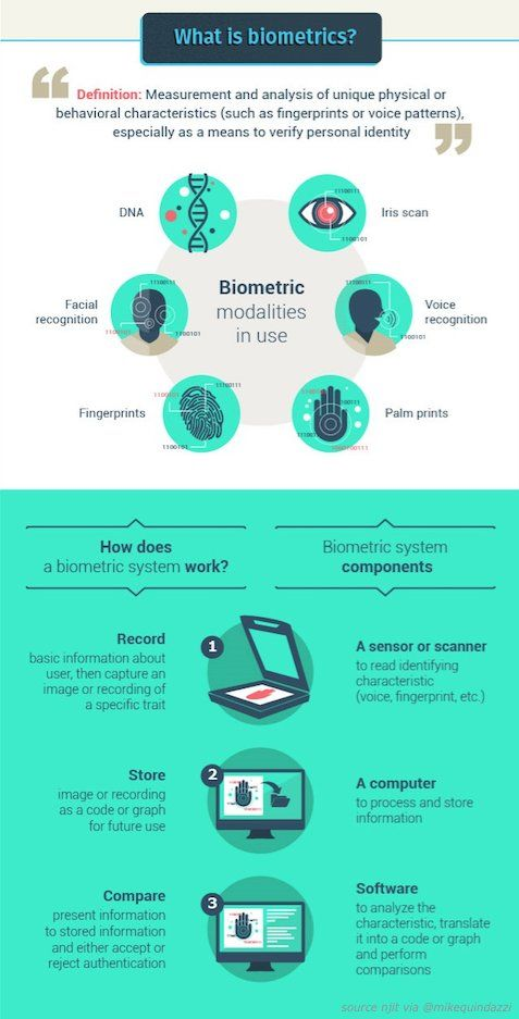 "⚡️What is "" #biometrics ""❓ and How they work❓ #fintech #insurtech #ecommerce #digitalbanking @NJIT MT @MikeQuindazzi"