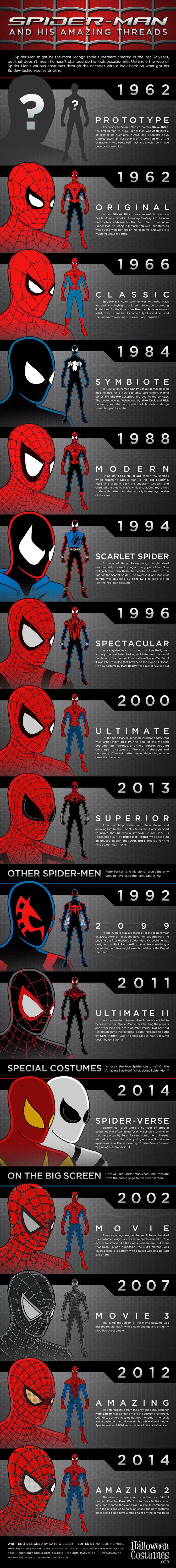 Infographie : L'évolution du costume de Spider-Man