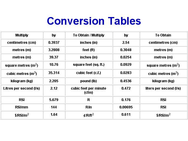 Image result for metric to imperial conversion chart