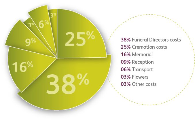 funeral costs piechart