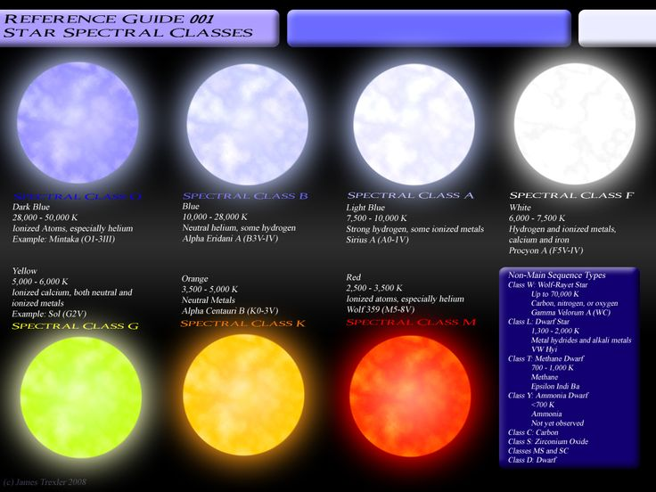 Star_Spectral_Classes