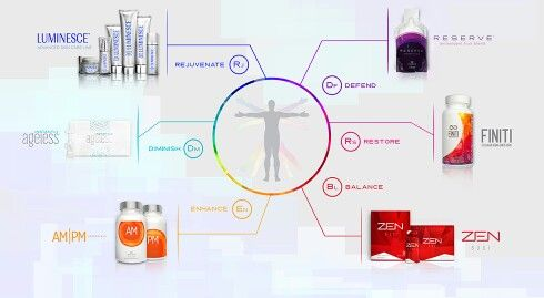 We call our collection of products the Youth Enhancement System, or Y.E.S. Y.E.S. was carefully developed to combine powerful benefits into a synergistic system of skincare and supplements you won't find elsewhere. Y.E.S. keeps you young in six vital ways: 1. REJUVENATE: Developed by a world-renowned cosmetic surgeon, the LUMINESCE skincare line offers exclusive, patent-pending stem cell technology that supports your natural ability to restore and rejuvenate skin—with incredible results. 2…