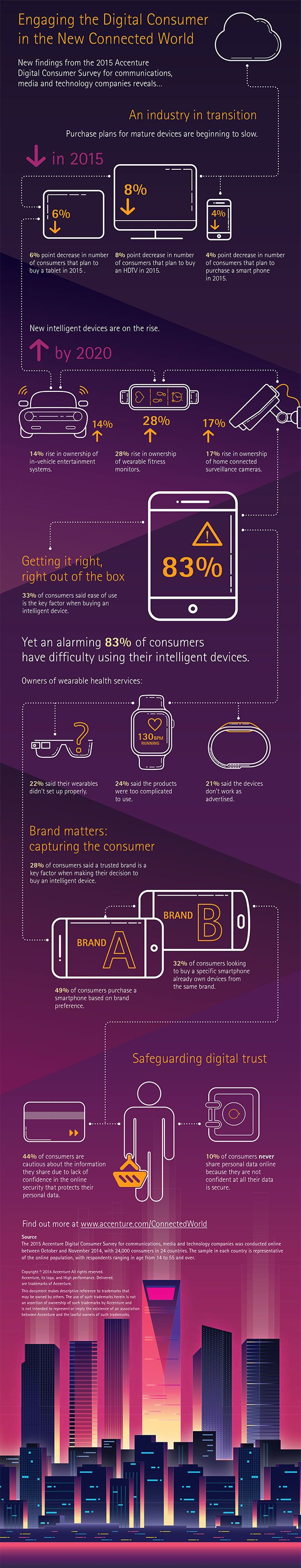 Digital consumers rely on mobile devices but most find them hard to use. Results from Accenture 2014 survey