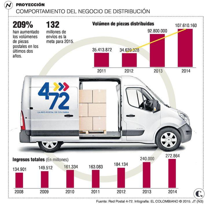 Servicios postales de 4-72 se internacionalizarán