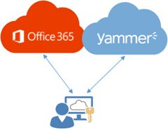 17 best images about social yammer on pinterest productivity active directory and libraries - Yammer office 365 integration ...