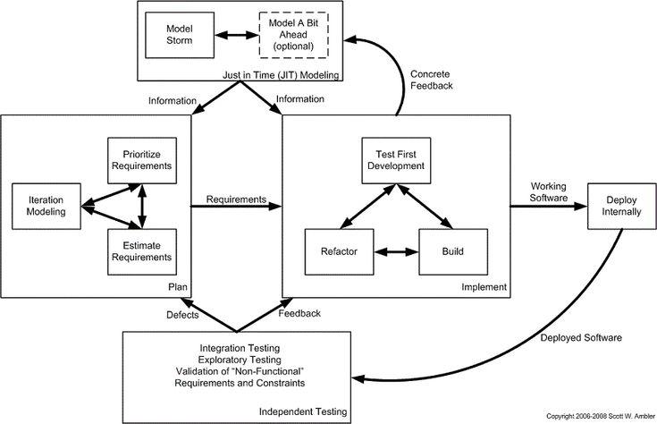 The Agile System Development Life Cycle (SDLC)