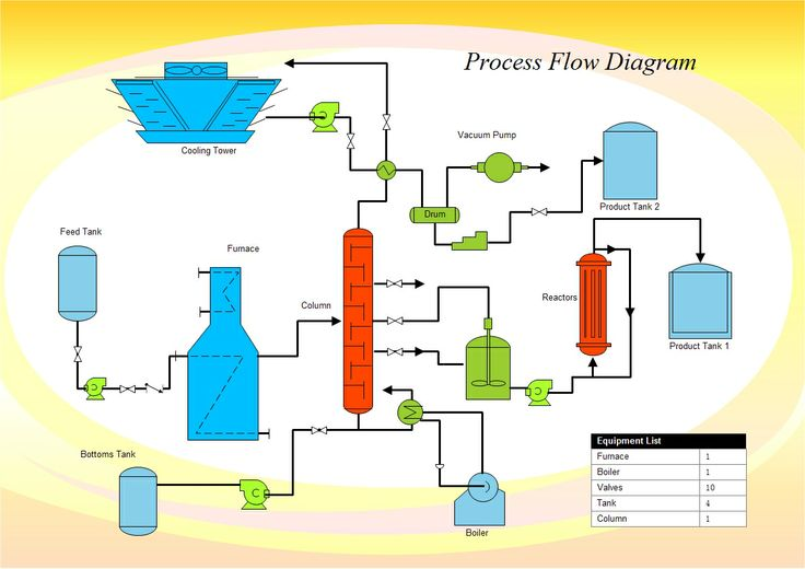 A process flow diagram (PFD) is monly used by engineers