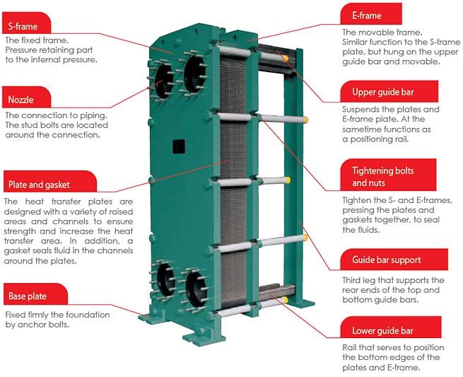 HISAKA - Plate Heat Exchanger Gaskets. Empacaduras para Intercambiadores de Calor Hisaka