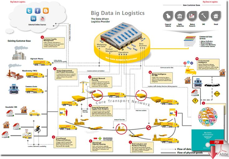 Big Data in Logistics