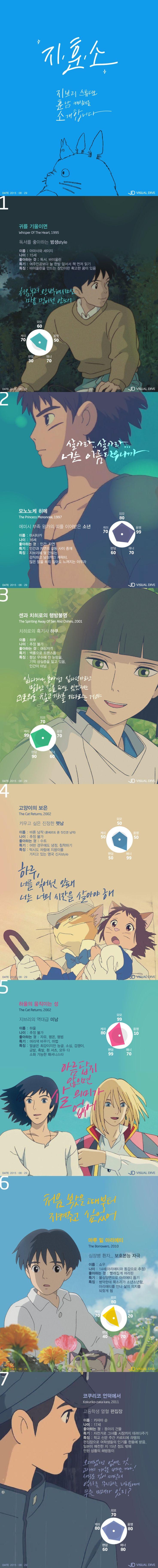지브리 스튜디오 훈남 캐릭터를 소개합니다 [인포그래픽] #Character / #Infographic ⓒ 비주얼다이브 무단 복사·전재·재배포…