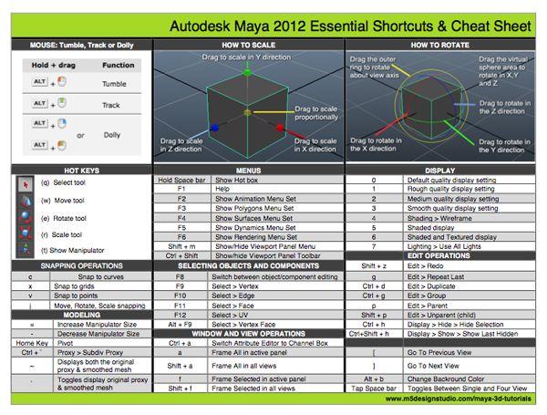 blender keyboard shortcuts pdf download