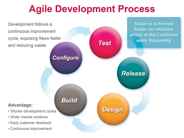29 best agile scrum methodology images on Pinterest ...