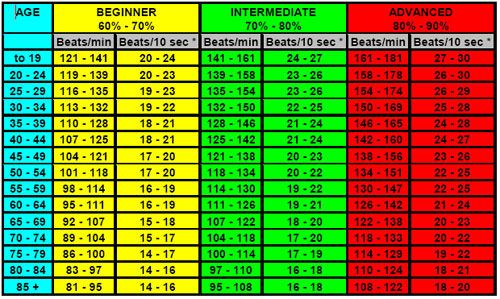 target heart rate chart | workouts | Pinterest | The o ...