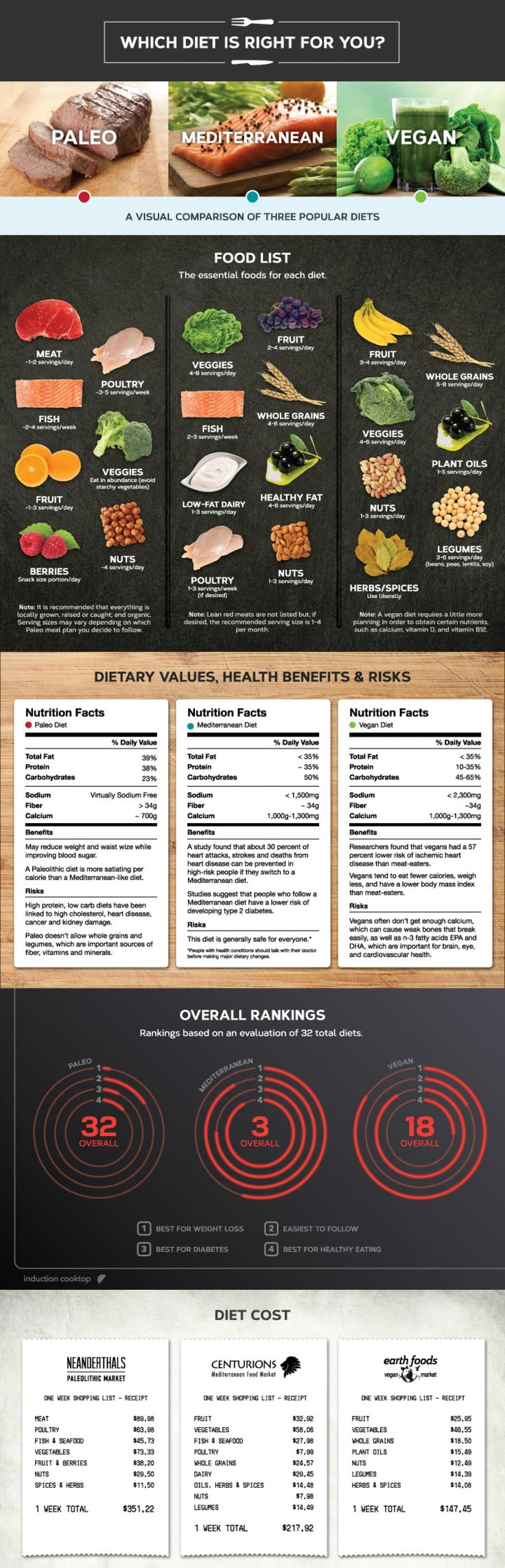 Considering starting a new Paleo or Vegan diet? Check out the rankings of 3 popular diets to choose what's best for you!