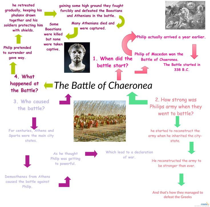 The Battle of Chaeronea was fought in 338 BC, near the city of Chaeronea in Boeotia, between the Macedonians led by Philip II of Macedon and an alliance of some of the Greek city-states led by Athens and Thebes.   This block diagrams highlights some important facts about The Battle of Chaeronea