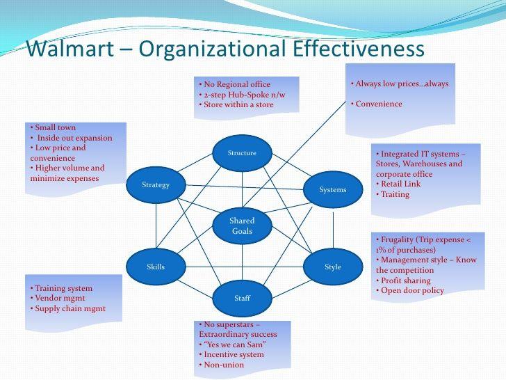 divisional organizational structure international division good pics