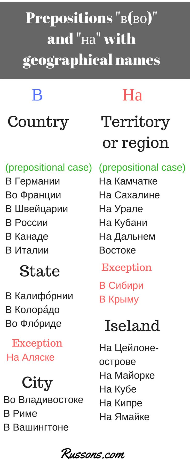 "Russia and Ukraine keep arguing. ""В Украине"" or ""на Украине""? Which preposition to use? Can you figure out who stands for ""в Украине"" from this graphic? There is a famous joke: - Как правильно - ""в Украину"" или ""на Украину""? - Правильно - ""в Швейцарию""!"
