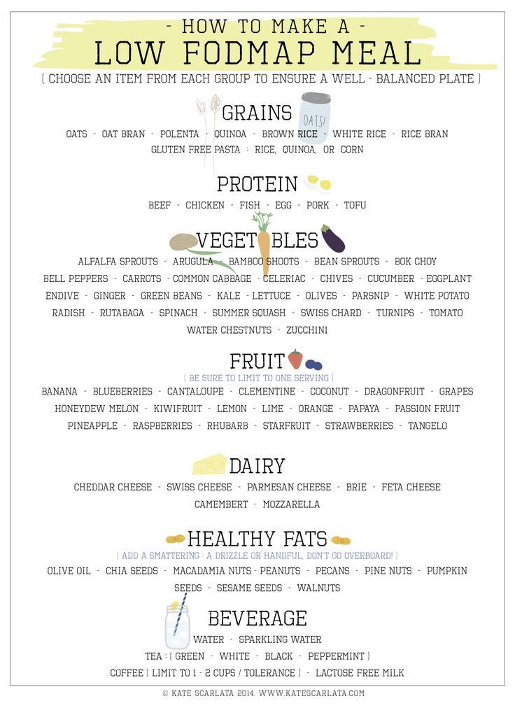 How to make a low FODMAP meal handout! www.blog.katescarlata.com