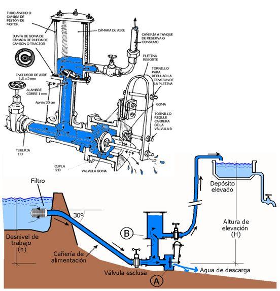 El ariete hidráulico o cómo el agua se bombea sóla