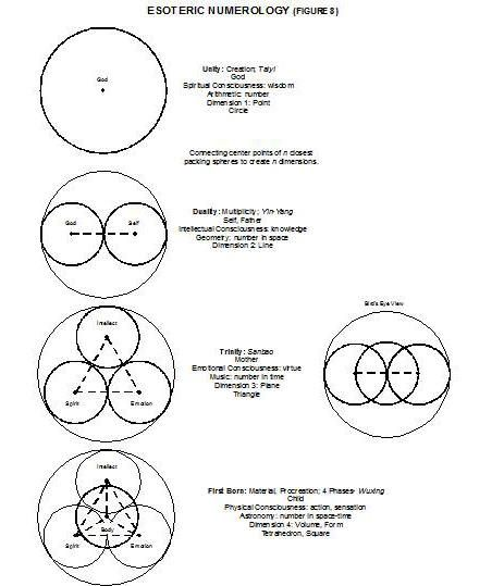Best Sacred Geometry Images On   Sacred Geometry