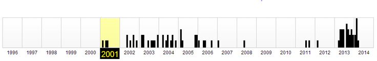 En este pin se ve la cronología de #actualizaciones de la página de la #UniversidadDeNavarra. Los años con más actualizaciones desde su creación son 2013 y 2014 y los que menos actualizaciones tienen son 2009 y 2010 que no tienen ninguna.